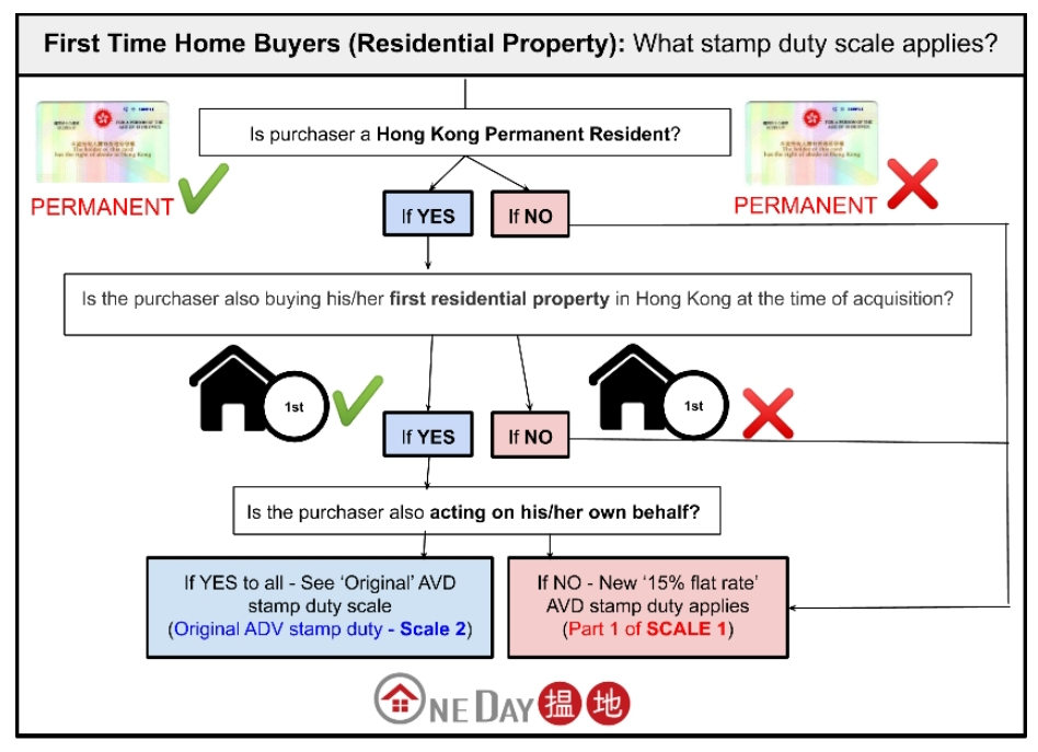 Residential stamp duty diagram for first time buyers - Hong Kong | Oneday.com.hk