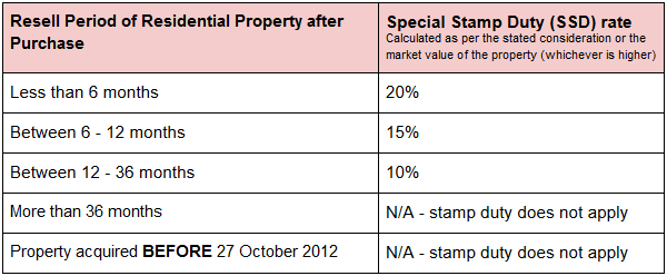 Special Stamp Duty (SSD) Rates In Hong Kong | Oneday.com.hk
