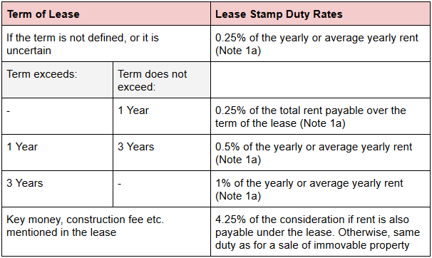 Hong Kong Stamp Duty Rates For Leases | Oneday.com.hk